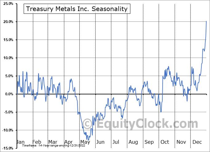 Treasury Metals Inc. (TSE:TML.TO) Seasonal Chart