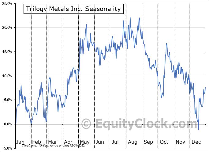 Trilogy Metals Inc. (TSE:TMQ.TO) Seasonal Chart