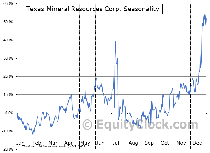 Texas Mineral Resources Corp. (OTCMKT:TMRC) Seasonal Chart