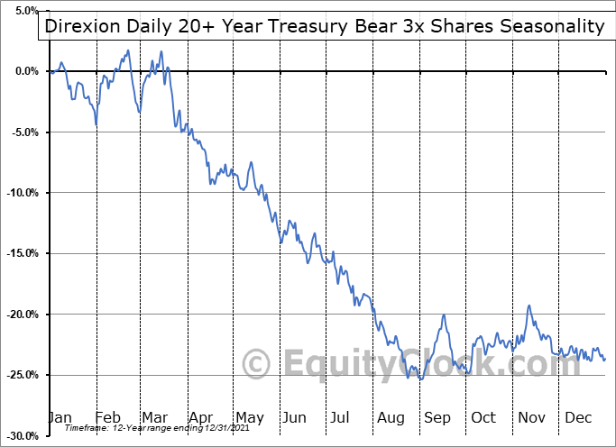 Direxion Daily 20+ Year Treasury Bear 3x Shares (NYSE:TMV) Seasonal Chart
