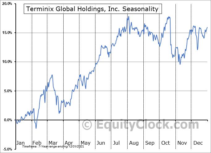 Terminix Global Holdings, Inc. (NYSE:TMX) Seasonal Chart