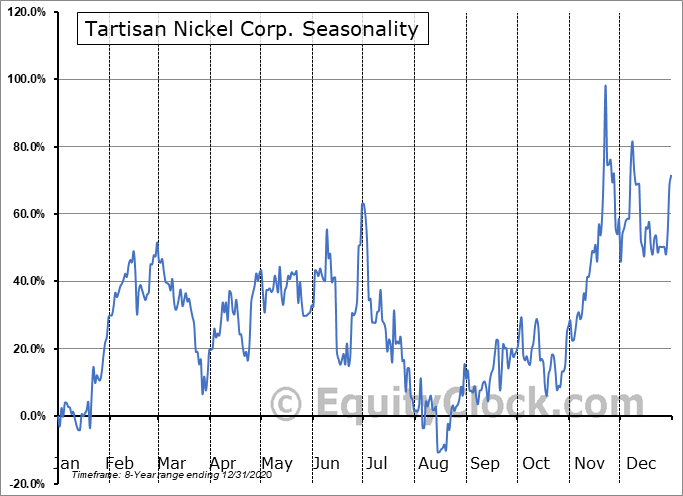 Tartisan Nickel Corp. (CSE:TN.CA) Seasonal Chart