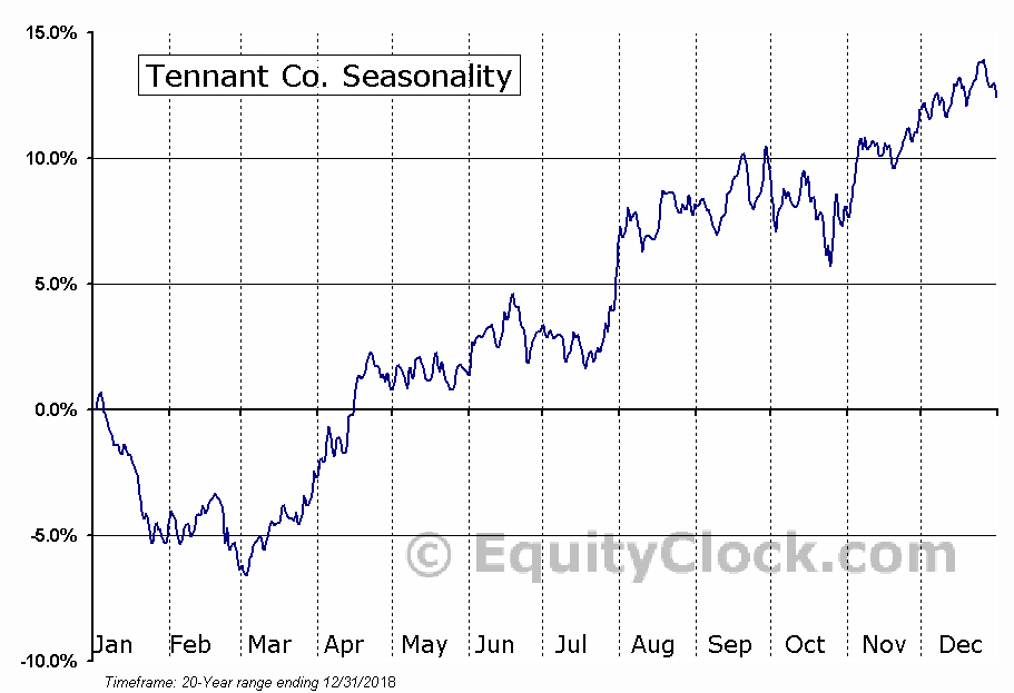 Tennant Co. (NYSE:TNC) Seasonal Chart