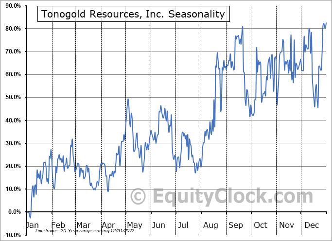 Tonogold Resources, Inc. (OTCMKT:TNGL) Seasonal Chart