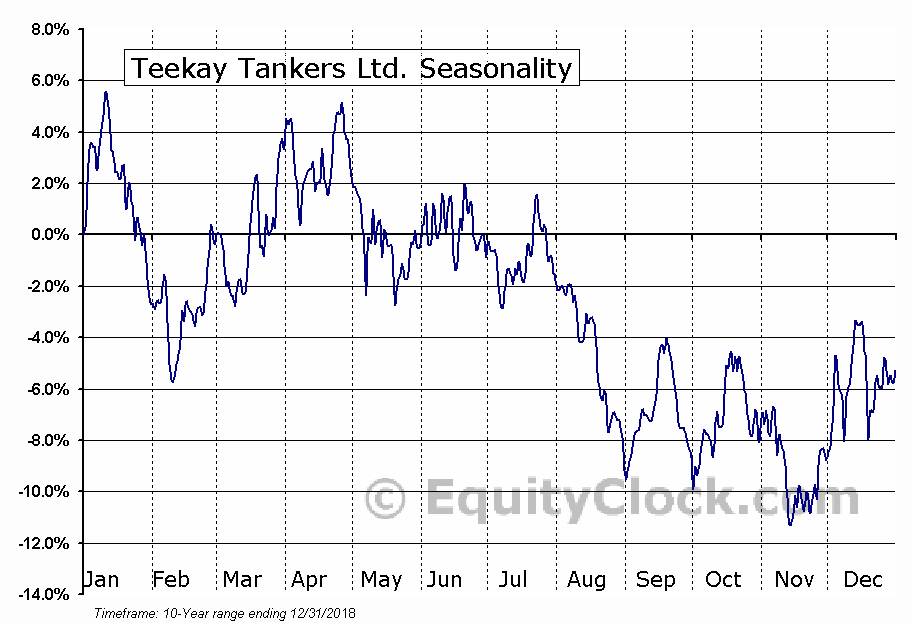 Teekay Tankers Ltd. (NYSE:TNK) Seasonal Chart