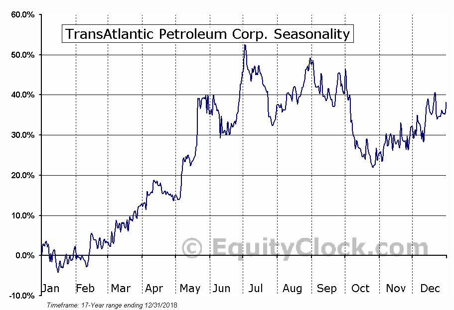 TransAtlantic Petroleum Corp. (TSE:TNP.TO) Seasonal Chart