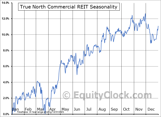 True North Commercial REIT (TSE:TNT/UN.TO) Seasonal Chart