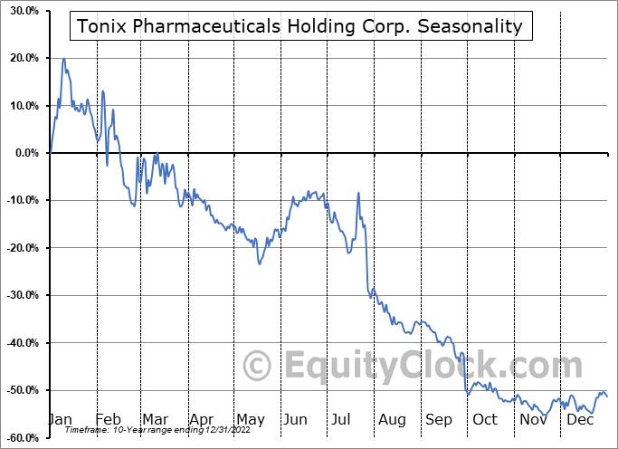 Tonix Pharmaceuticals Holding Corp. (NASD:TNXP) Seasonal Chart