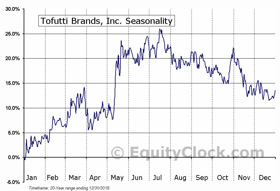 Tofutti Brands, Inc. (OTCMKT:TOFB) Seasonal Chart