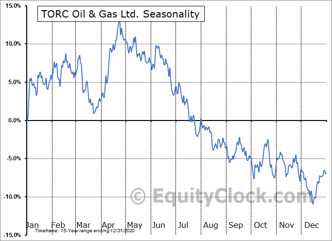 TORC Oil & Gas Ltd. (TSE:TOG.TO) Seasonal Chart