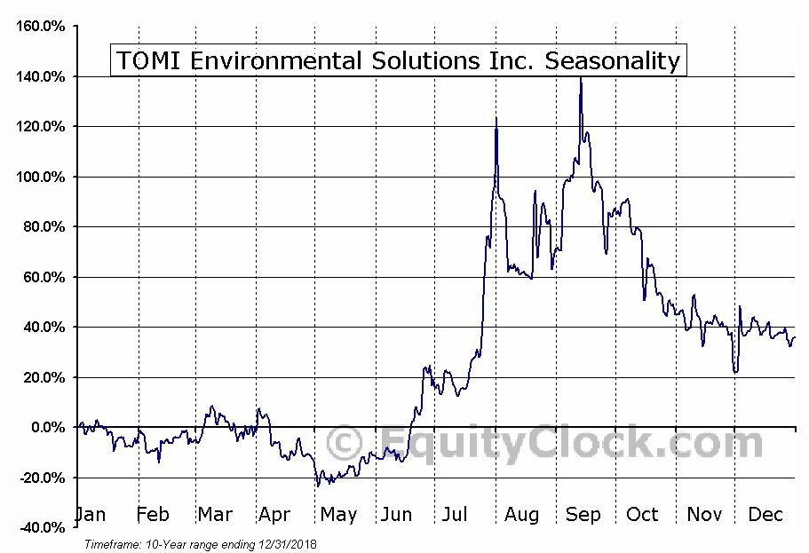 TOMI Environmental Solutions Inc. (OTCMKT:TOMZ) Seasonal Chart