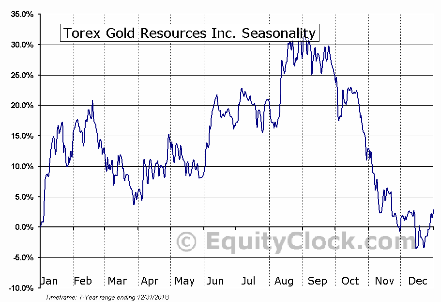 Torex Gold Resources Inc. (OTCMKT:TORXF) Seasonal Chart