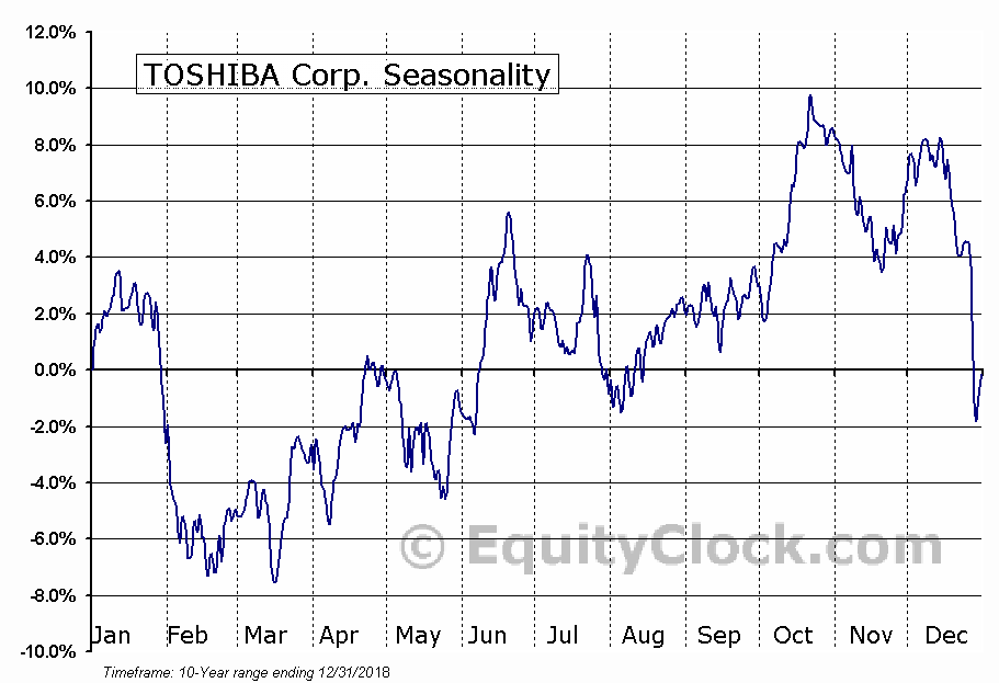 TOSHIBA Corp. (OTCMKT:TOSBF) Seasonal Chart