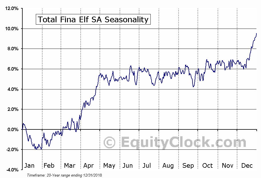 Total Fina Elf SA (NYSE:TOT) Seasonal Chart