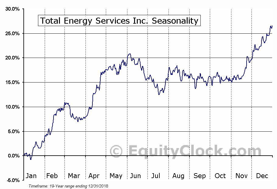 Total Energy Services Inc. (TSE:TOT.TO) Seasonal Chart