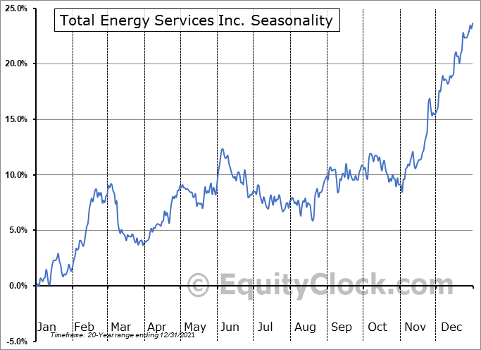 Total Energy Services Inc. (TSE:TOT.TO) Seasonal Chart