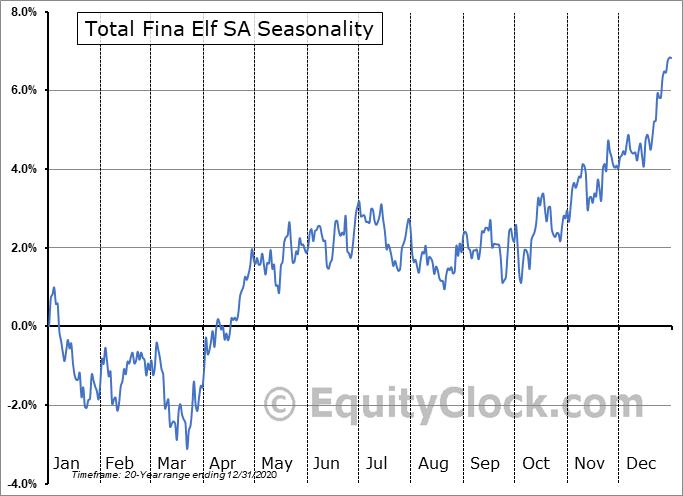 Total Fina Elf SA (NYSE:TOT) Seasonal Chart