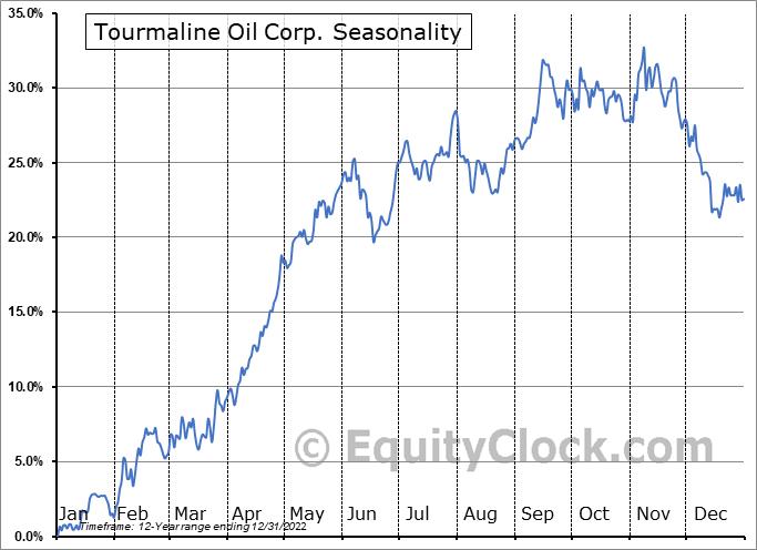 Tourmaline Oil Corp. (TSE:TOU.TO) Seasonal Chart