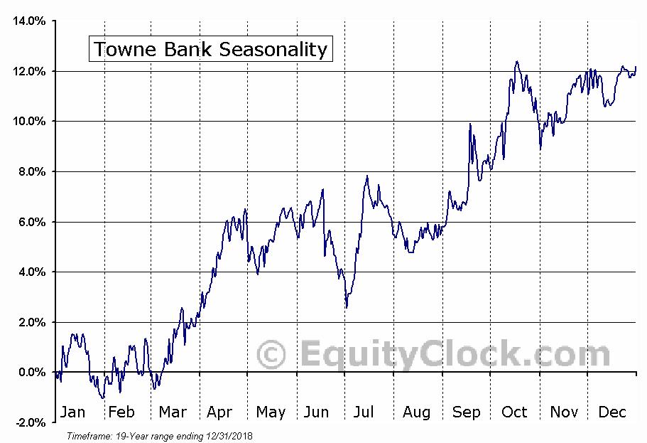 Towne Bank (NASD:TOWN) Seasonal Chart