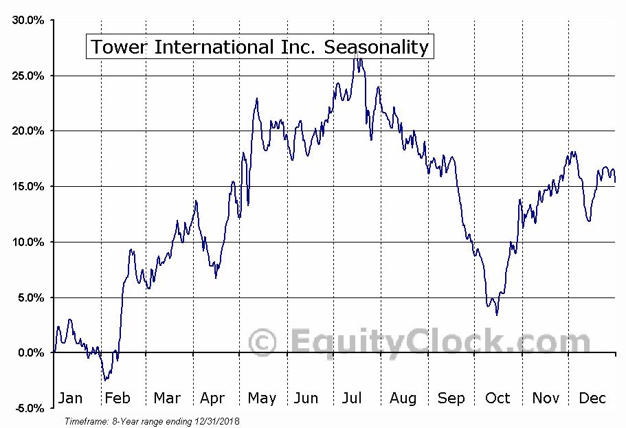 Tower International Inc. (NYSE:TOWR) Seasonal Chart
