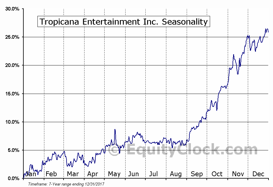 Tropicana Entertainment Inc. (OTCMKT:TPCA) Seasonal Chart