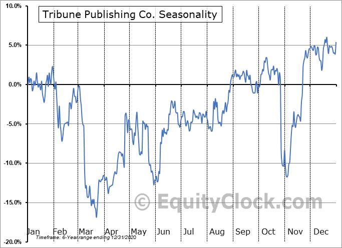Tribune Publishing Co. (NASD:TPCO) Seasonal Chart