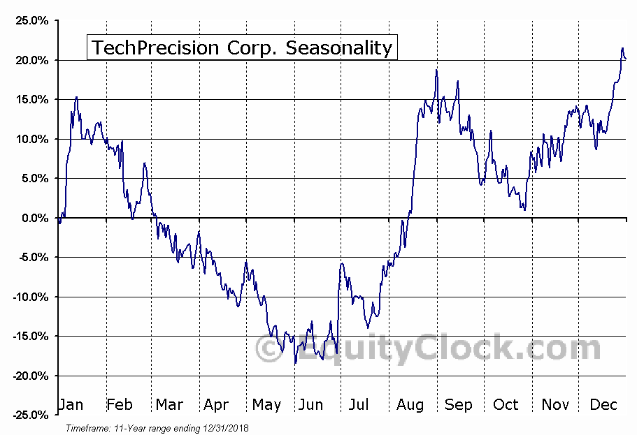 TechPrecision Corp. (OTCMKT:TPCS) Seasonal Chart