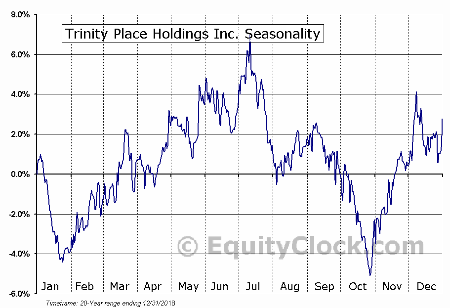 Trinity Place Holdings Inc. (AMEX:TPHS) Seasonal Chart