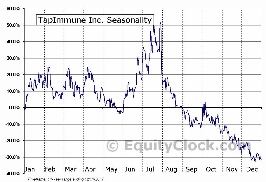TapImmune Inc. (NASD:TPIV) Seasonal Chart