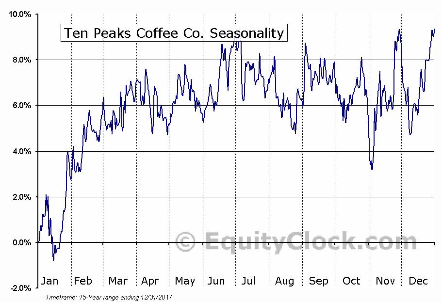 Ten Peaks Coffee Co. (TSE:TPK) Seasonal Chart