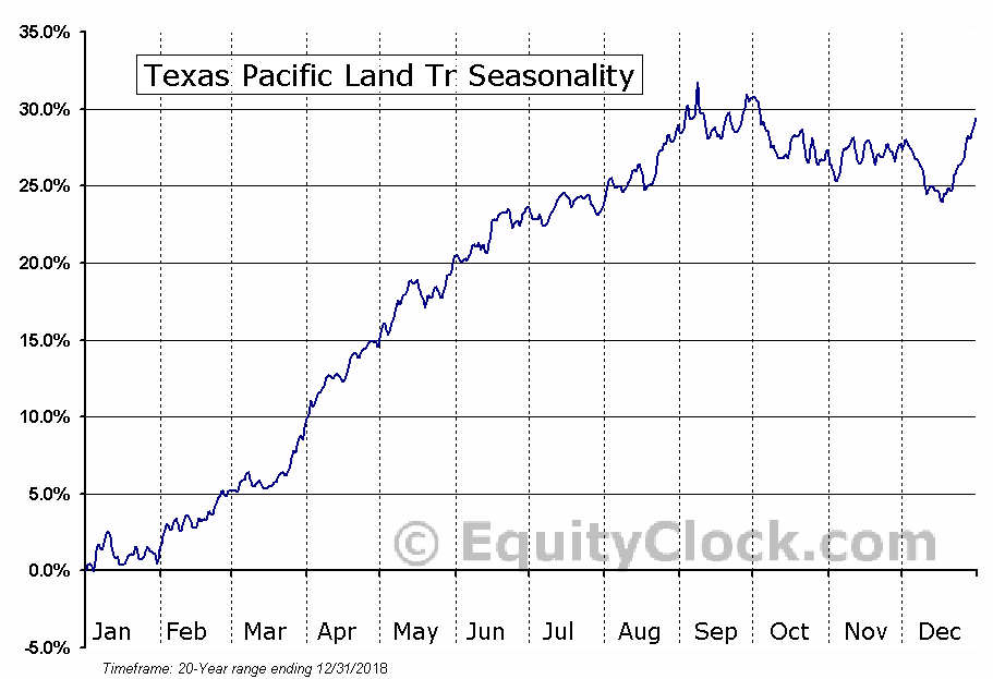Texas Pacific Land Tr (NYSE:TPL) Seasonal Chart