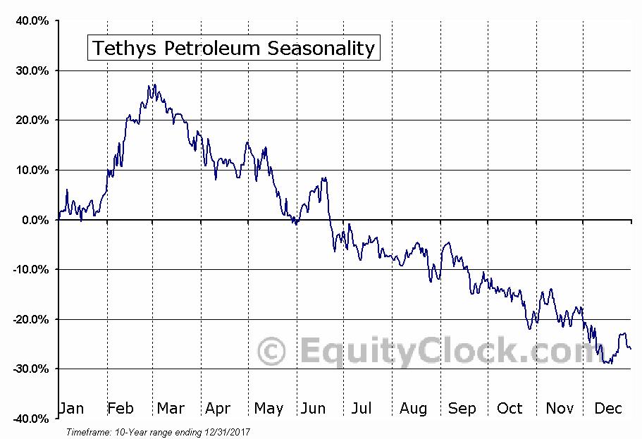 Tethys Petroleum (TSE:TPL) Seasonal Chart