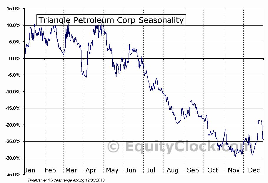 Triangle Petroleum Corp (OTCMKT:TPLM) Seasonal Chart