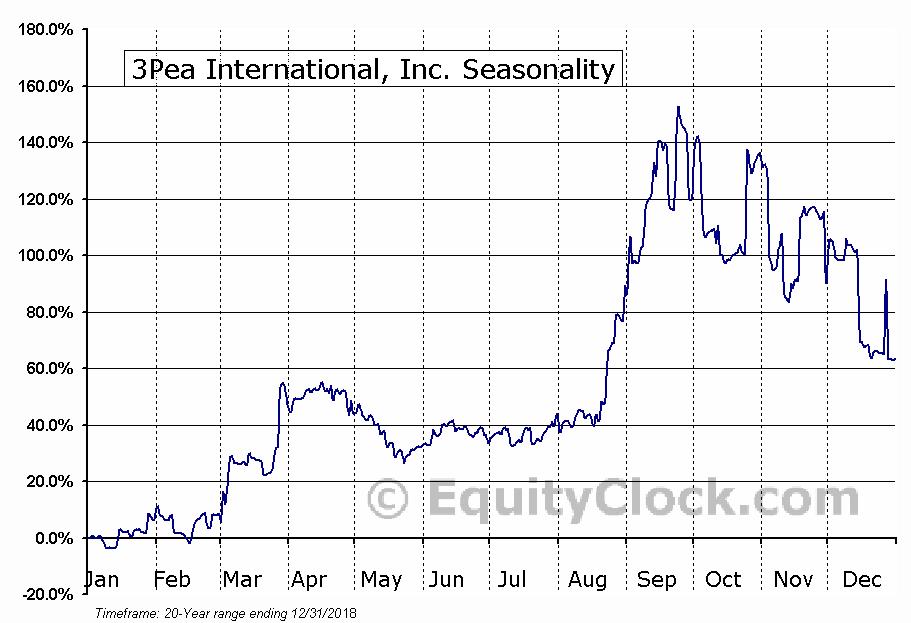 3Pea International, Inc. (OTCMKT:TPNL) Seasonal Chart