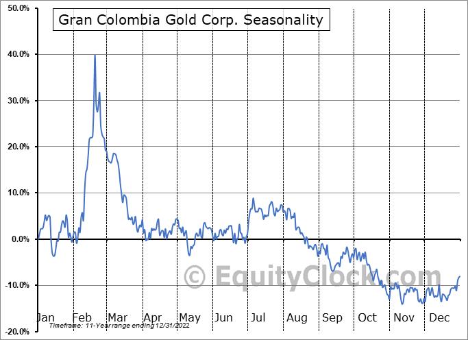 Gran Colombia Gold Corp. (OTCMKT:TPRFF) Seasonal Chart