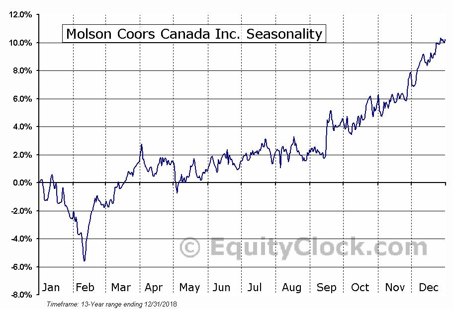 Molson Coors Canada Inc. Seasonal Chart