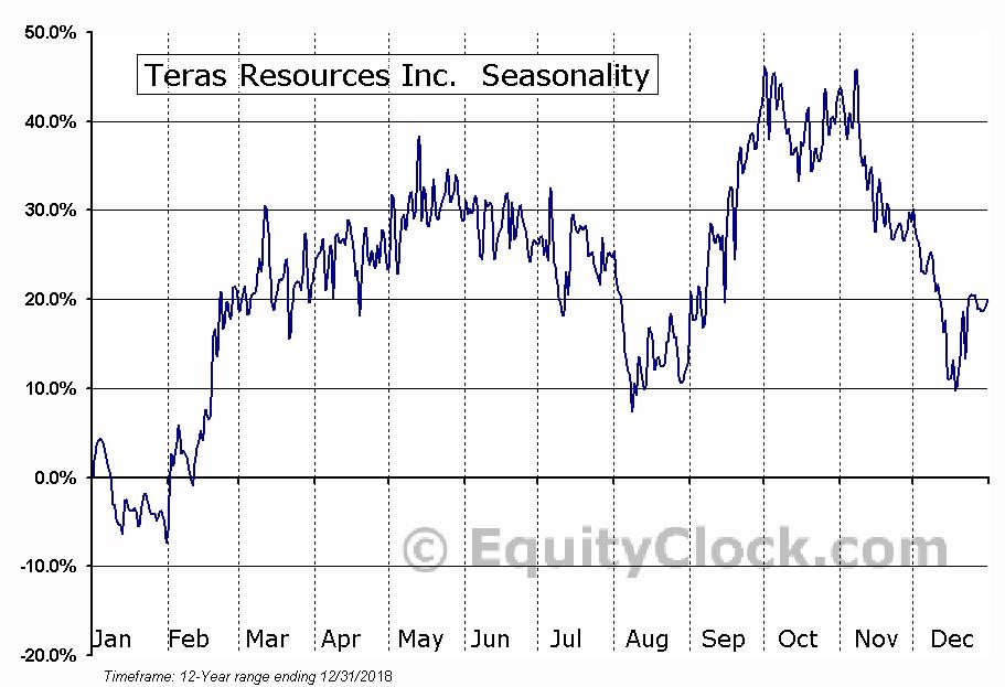 Teras Resources Inc. (TSXV:TRA.V) Seasonal Chart