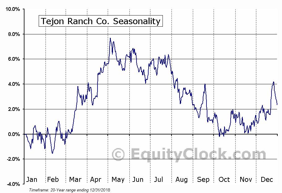 Tejon Ranch Co. (NYSE:TRC) Seasonal Chart