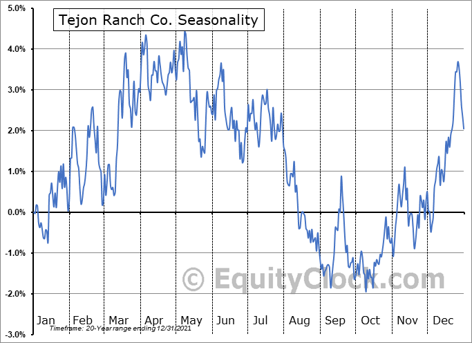 Tejon Ranch Co. (NYSE:TRC) Seasonal Chart