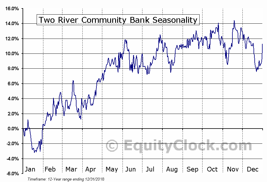 Two River Community Bank (NASD:TRCB) Seasonal Chart
