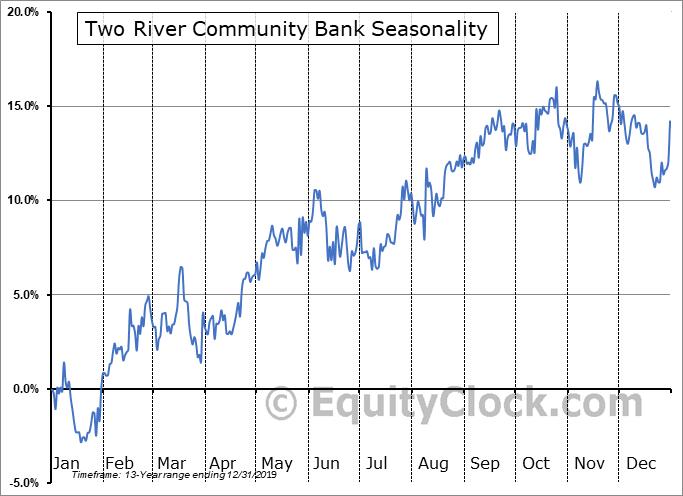 Two River Community Bank (NASD:TRCB) Seasonal Chart