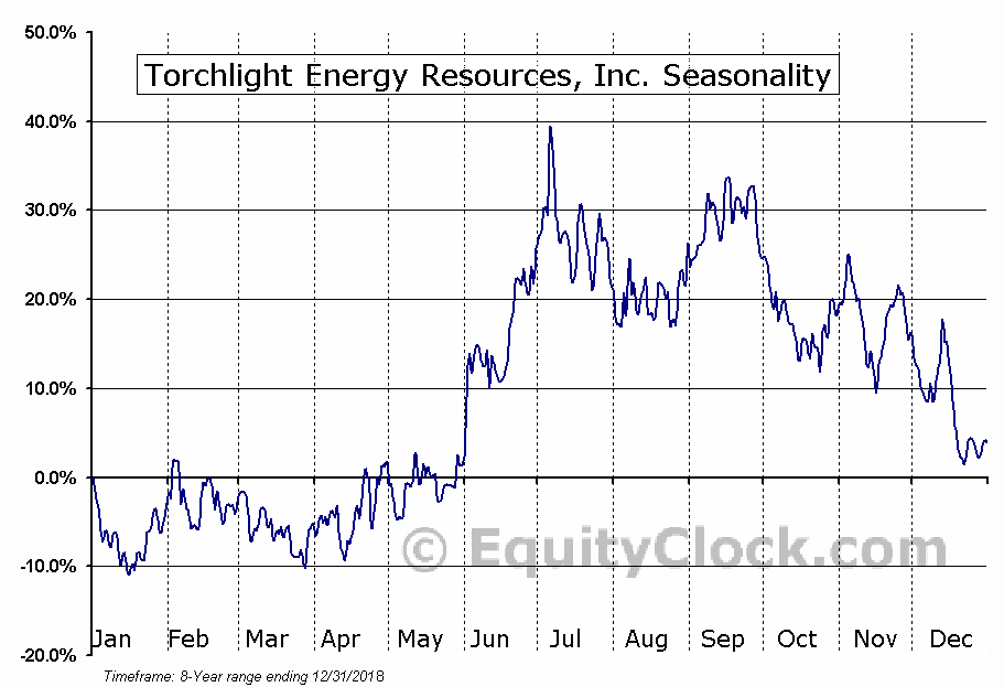 Torchlight Energy Resources, Inc. (NASD:TRCH) Seasonal Chart