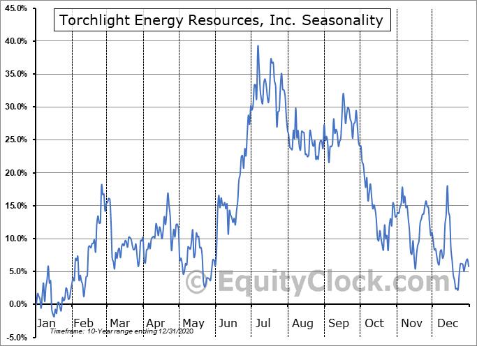 Torchlight Energy Resources, Inc. (NASD:TRCH) Seasonal Chart