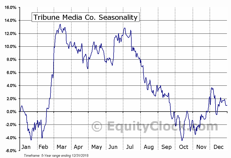 Tribune Media Co. (NYSE:TRCO) Seasonal Chart