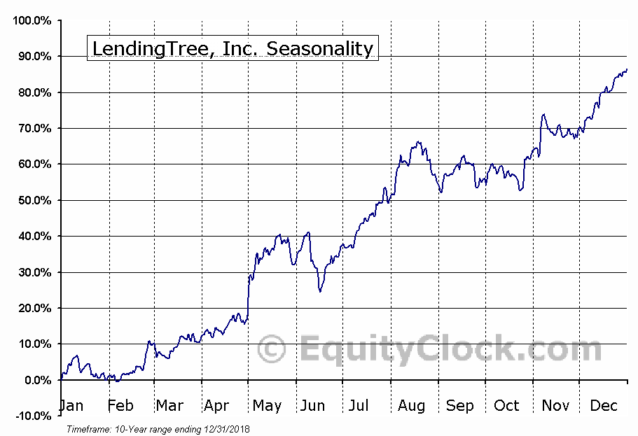 LendingTree, Inc. (NASD:TREE) Seasonal Chart