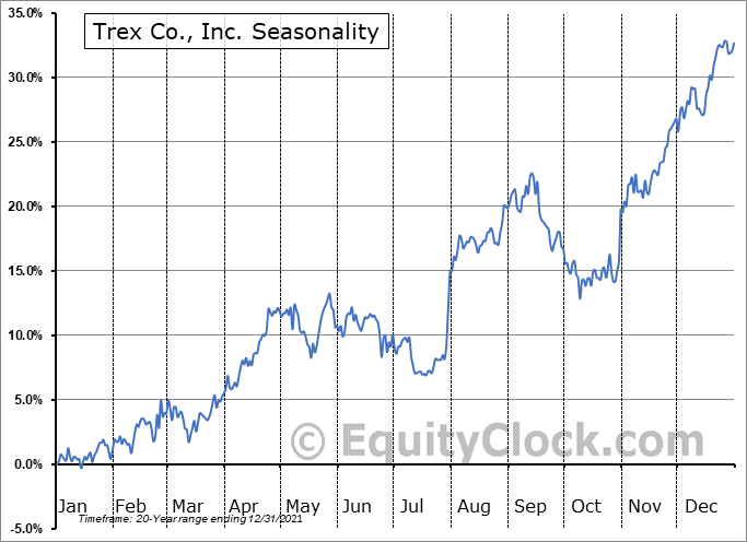 Trex Co., Inc. (NYSE:TREX) Seasonal Chart