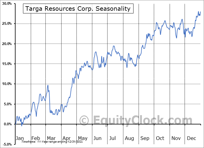 Targa Resources Corp. (NYSE:TRGP) Seasonal Chart