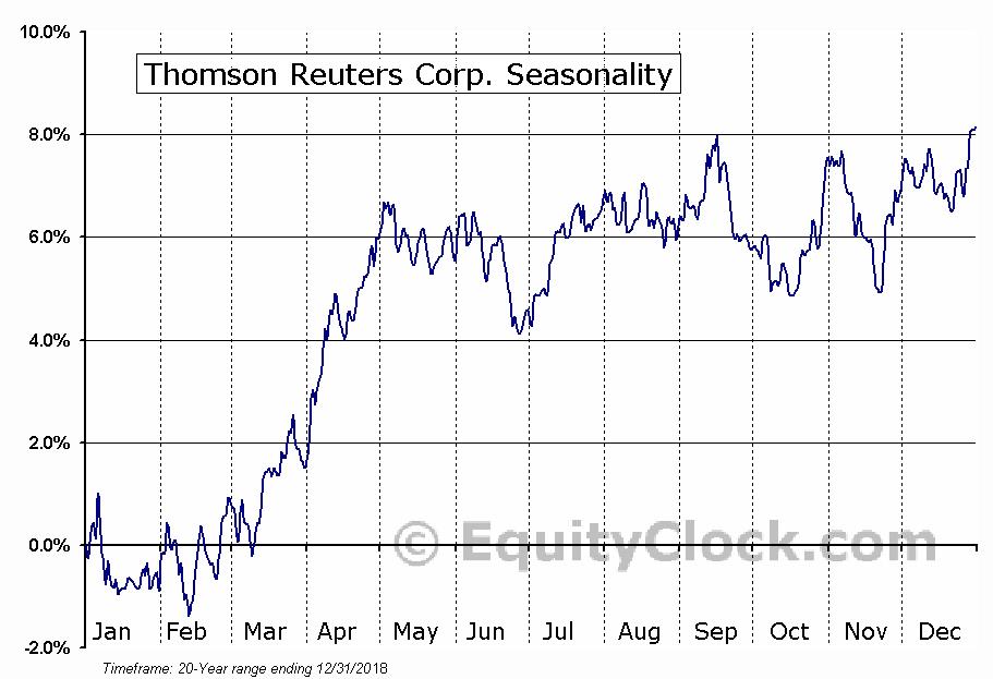 Thomson Reuters Corp. (NYSE:TRI) Seasonal Chart