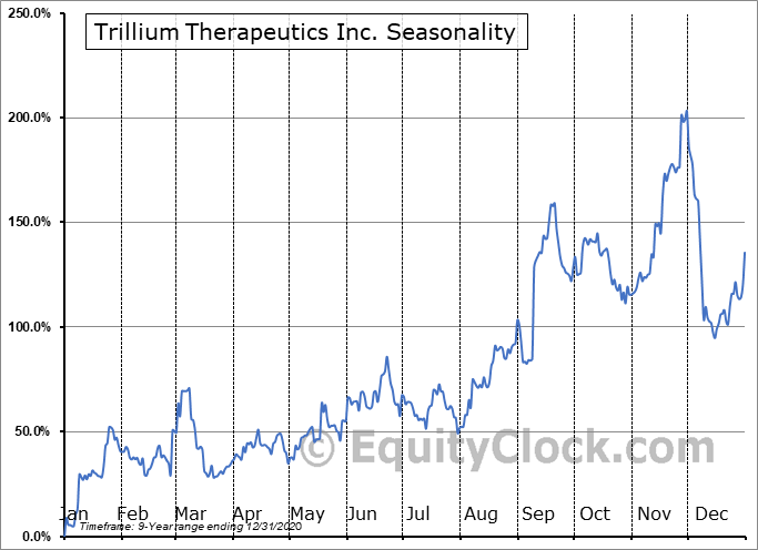 Trillium Therapeutics Inc. (NASD:TRIL) Seasonal Chart
