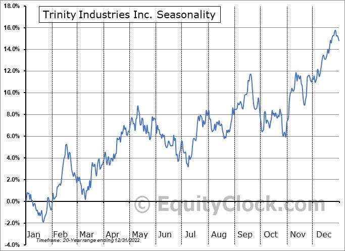Trinity Industries Inc. (NYSE:TRN) Seasonal Chart